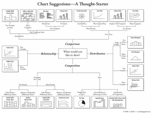 choosing the right chart